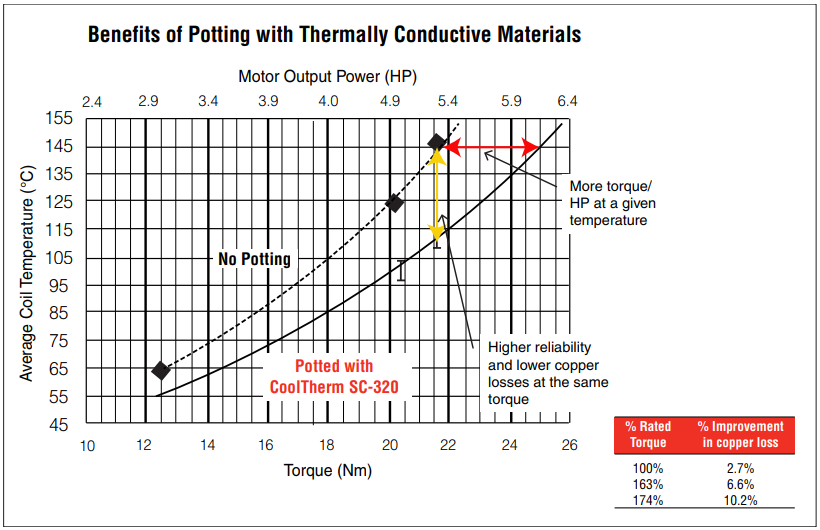 Figure 3: Benefits of Potting with Thermally Conductive Materials (CoolTherm SC-320 encapsulant)