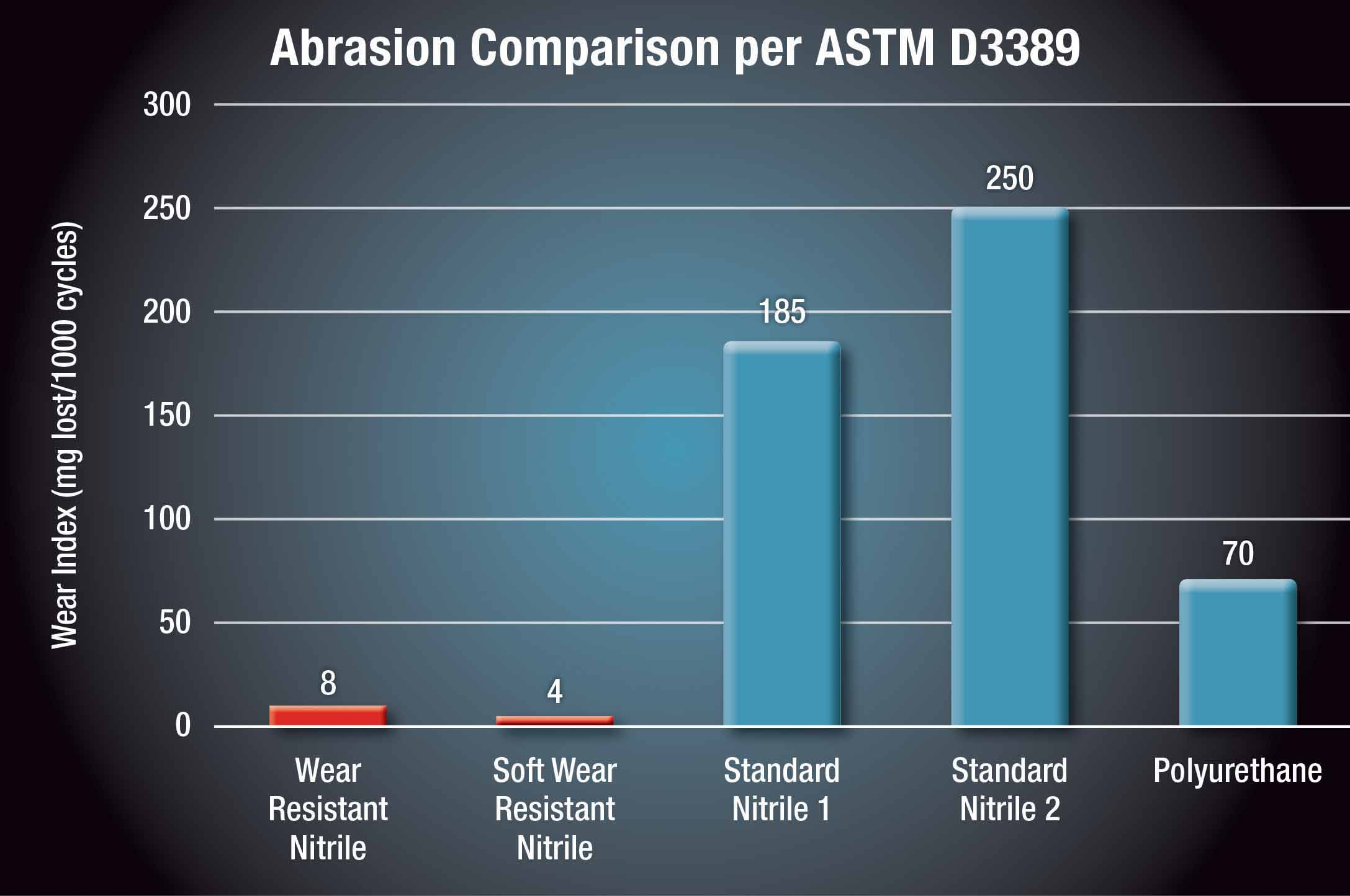 Abrasion Comparison Chart with Wear-Resistant Nitrile