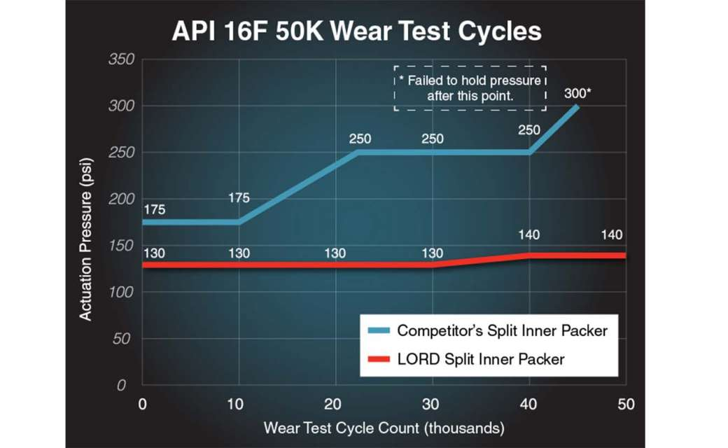 API 16F 50,000 cycle wear test results