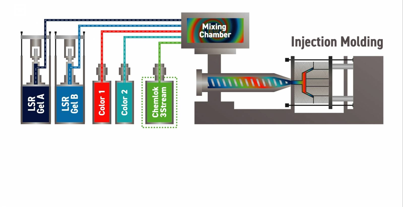 how an injection molding machine works